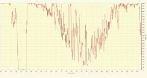 rx signal quality